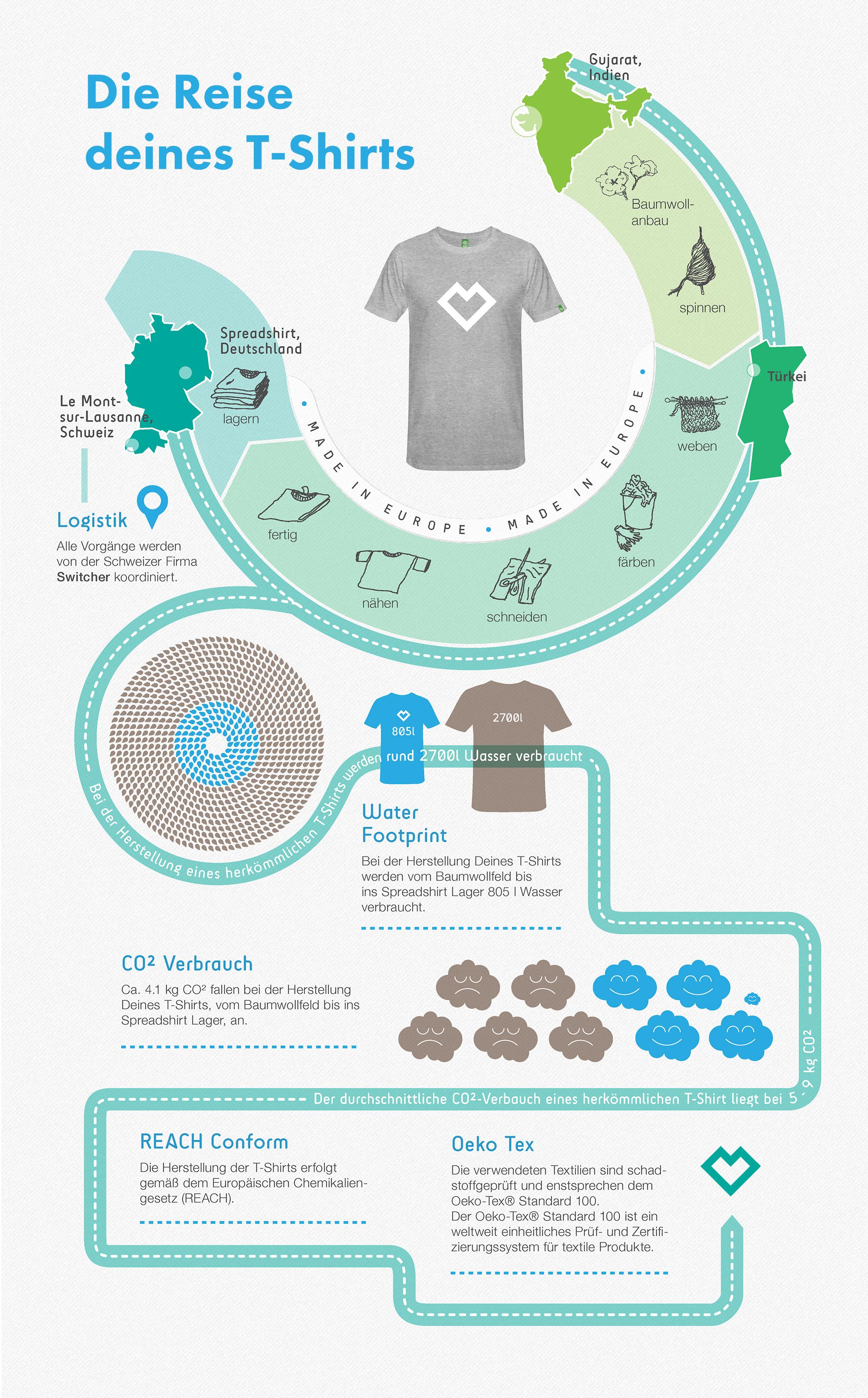 Reise des T-Shirts Infografik